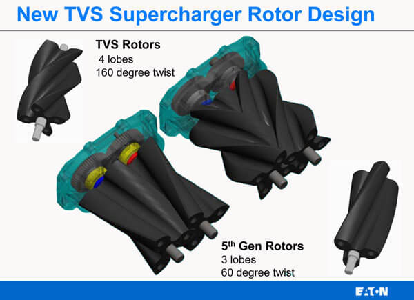 Eaton TVS R1900 - Supercharger Kits